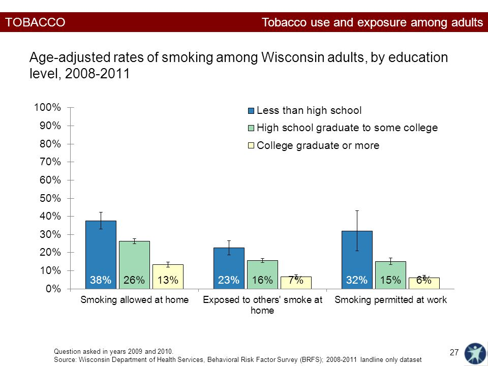 TOBACCO Age-adjusted rates of smoking among Wisconsin adults, by education level, Question asked in years 2009 and 2010.
