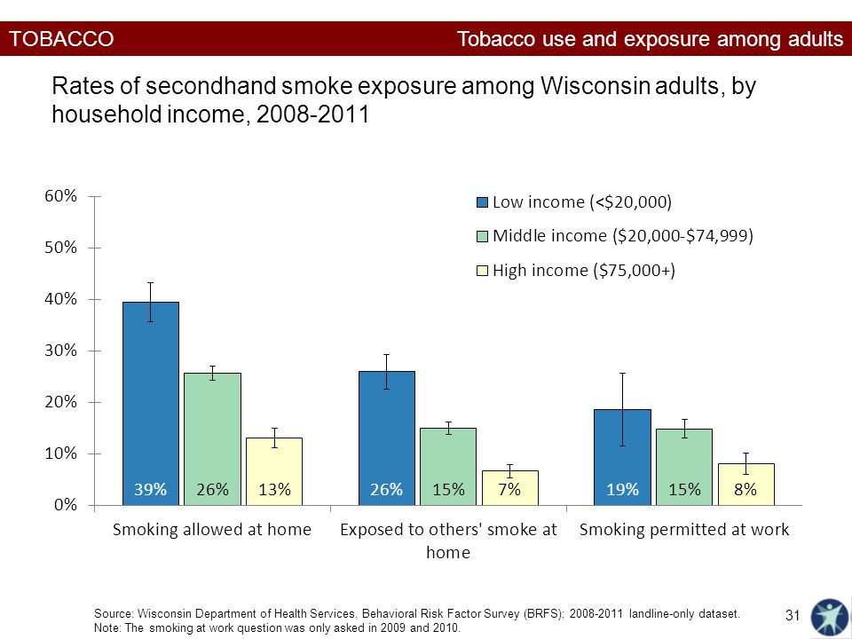 TOBACCO Rates of secondhand smoke exposure among Wisconsin adults, by household income, Source: Wisconsin Department of Health Services, Behavioral Risk Factor Survey (BRFS); landline-only dataset.