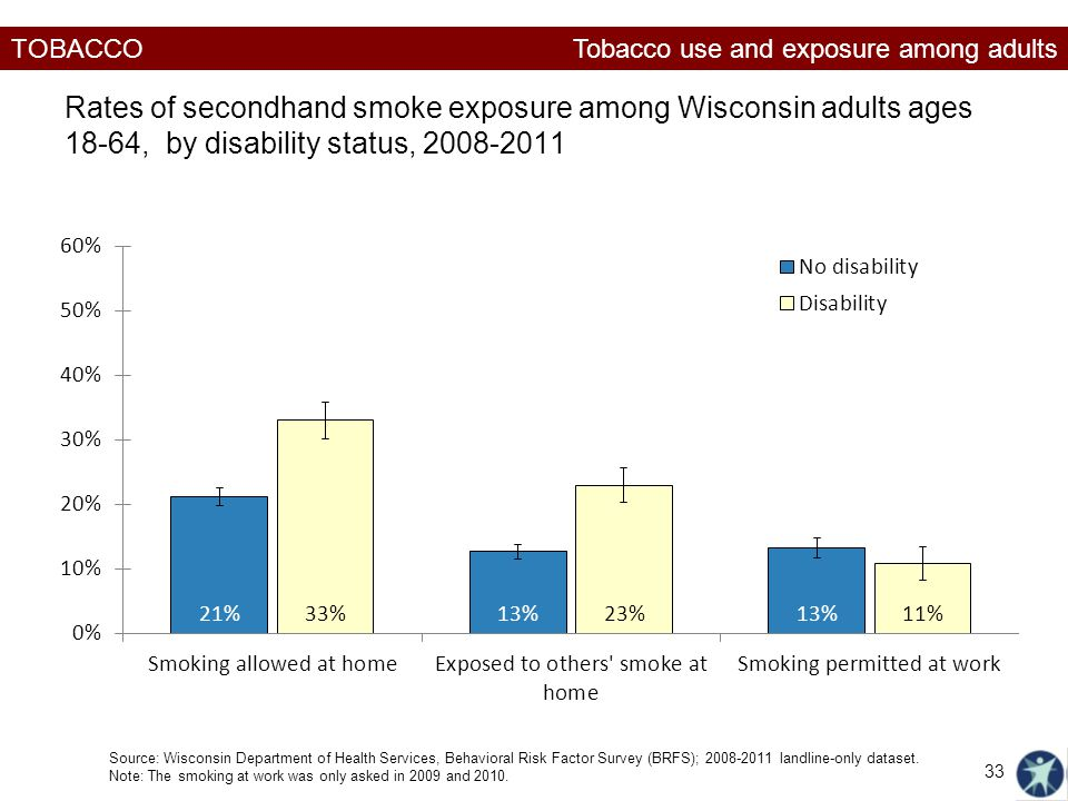 TOBACCO Rates of secondhand smoke exposure among Wisconsin adults ages 18-64, by disability status, Source: Wisconsin Department of Health Services, Behavioral Risk Factor Survey (BRFS); landline-only dataset.