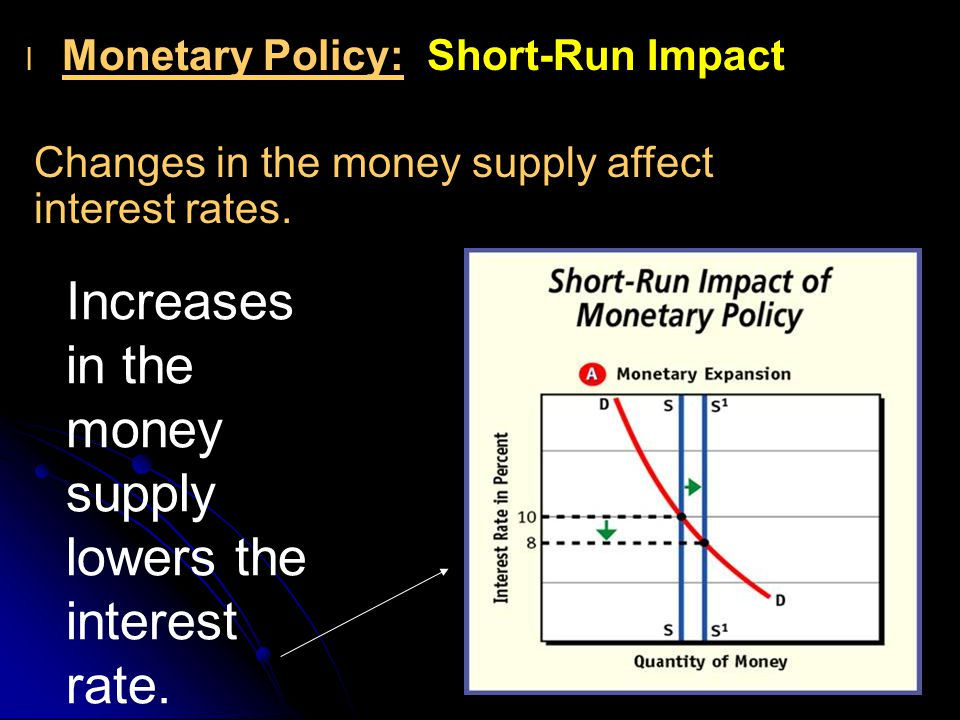 l l Monetary Policy: Short-Run Impact Changes in the money supply affect interest rates.