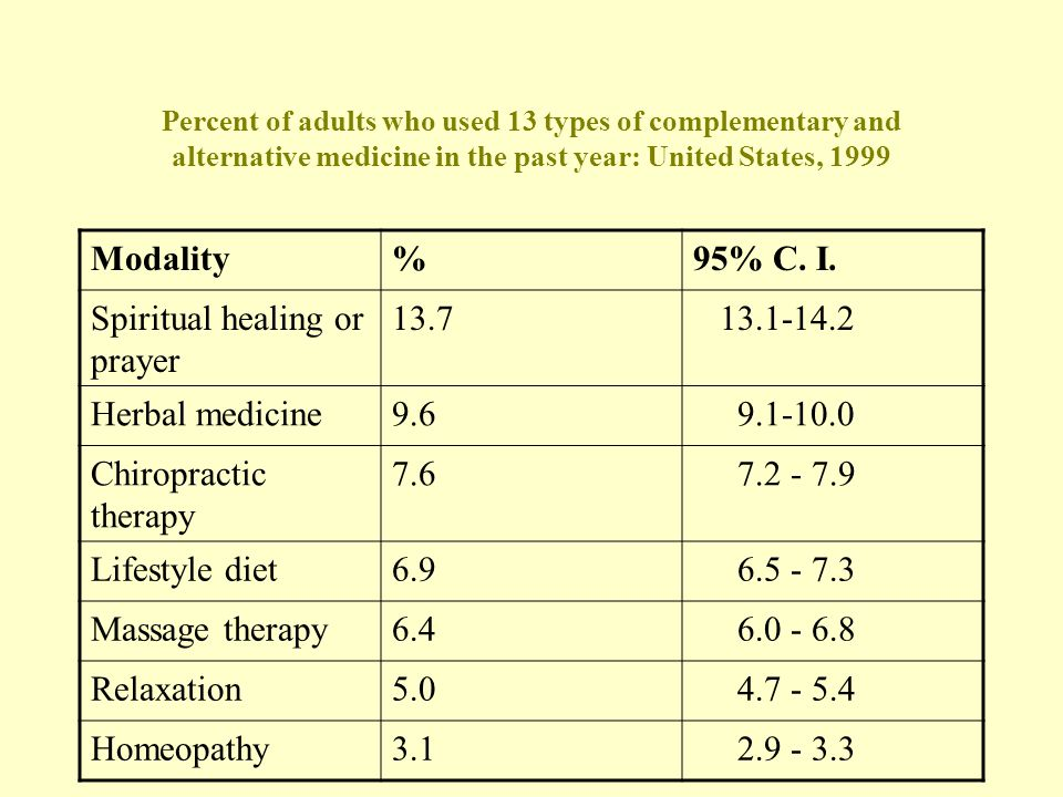 Percent of adults who used 13 types of complementary and alternative medicine in the past year: United States, 1999 Modality%95% C.