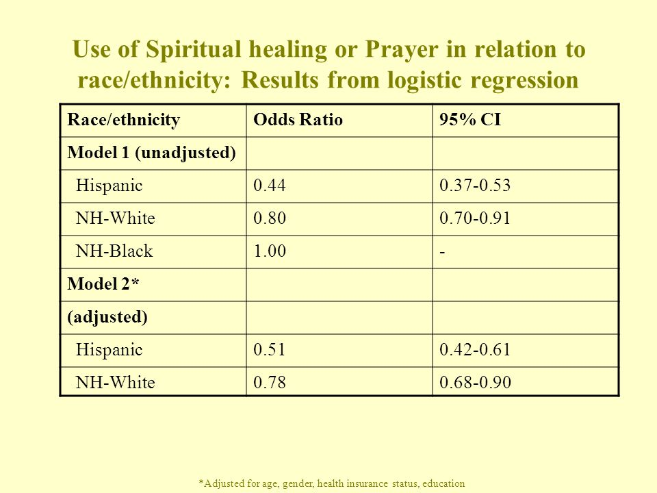 Use of Spiritual healing or Prayer in relation to race/ethnicity: Results from logistic regression Race/ethnicityOdds Ratio95% CI Model 1 (unadjusted) Hispanic NH-White NH-Black1.00- Model 2* (adjusted) Hispanic NH-White *Adjusted for age, gender, health insurance status, education