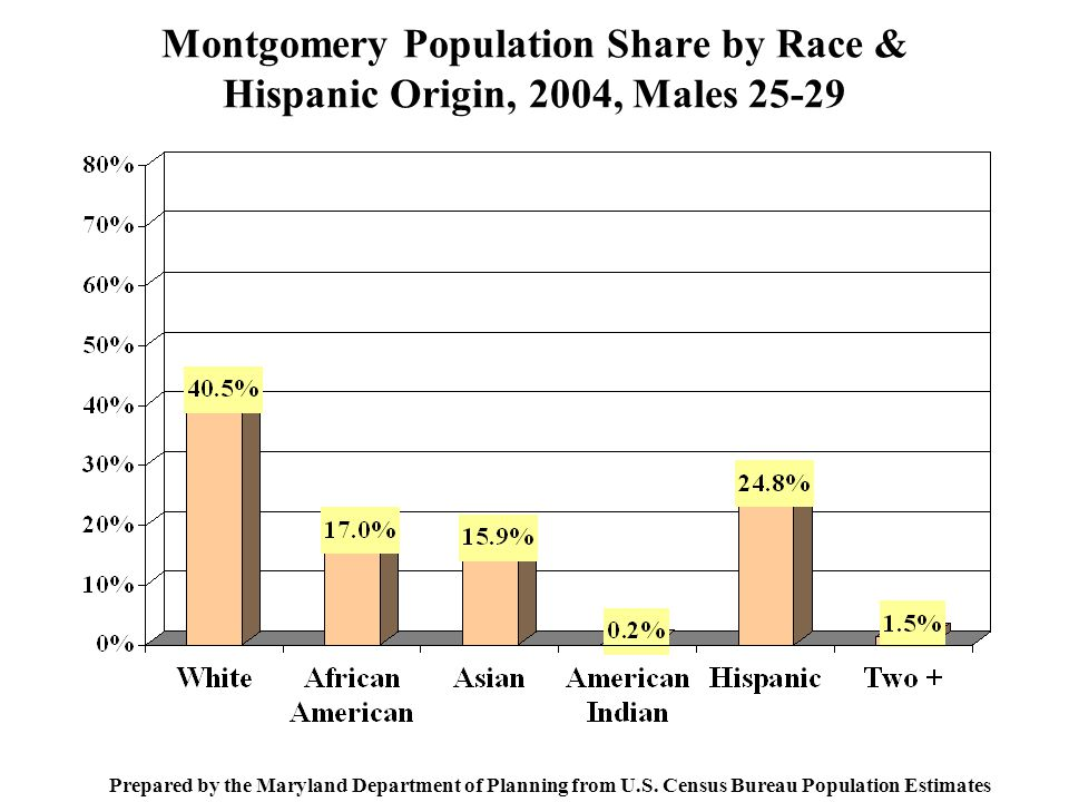 Montgomery Population Share by Race & Hispanic Origin, 2004, Males Prepared by the Maryland Department of Planning from U.S.