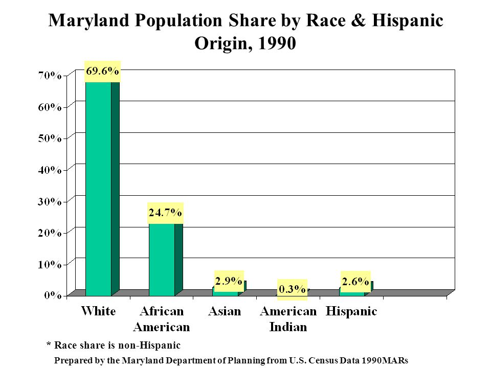 Maryland Population Share by Race & Hispanic Origin, 1990 * Race share is non-Hispanic Prepared by the Maryland Department of Planning from U.S.