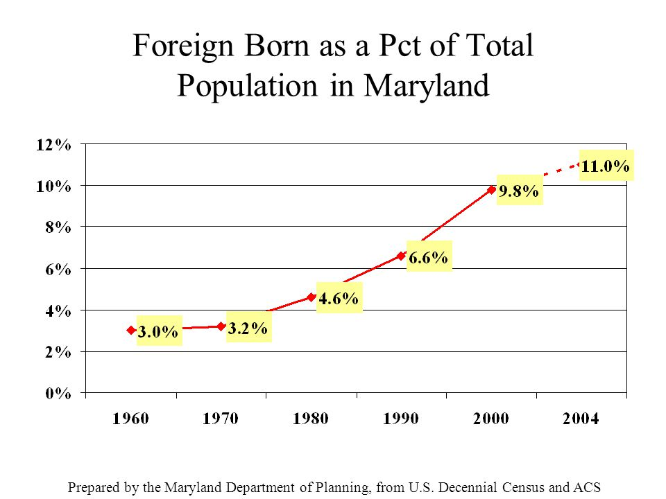 Foreign Born as a Pct of Total Population in Maryland Prepared by the Maryland Department of Planning, from U.S.
