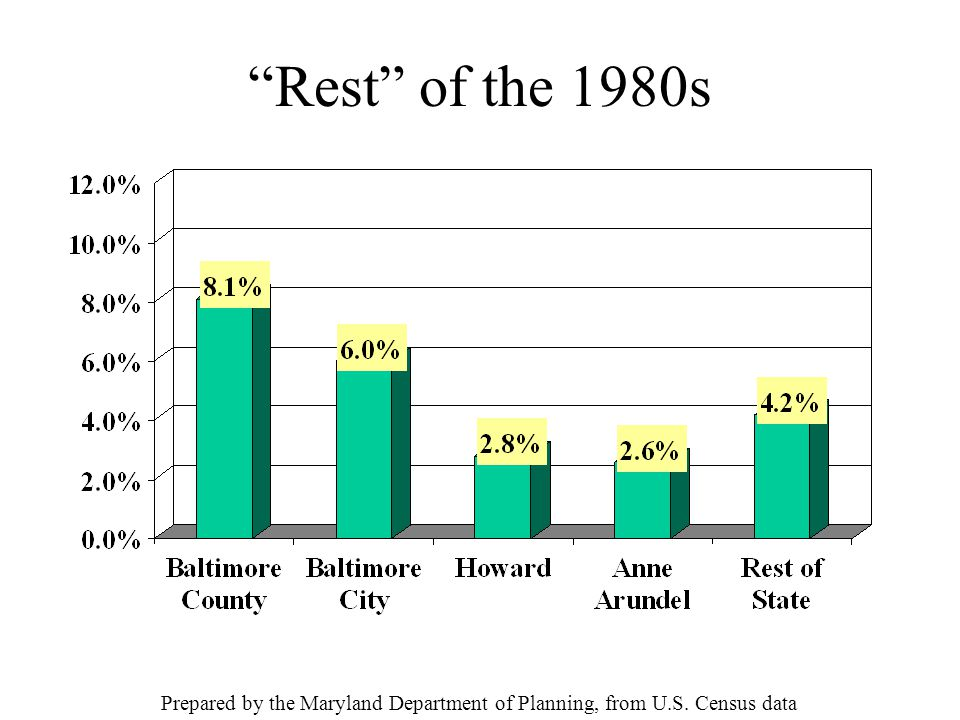 Rest of the 1980s Prepared by the Maryland Department of Planning, from U.S. Census data