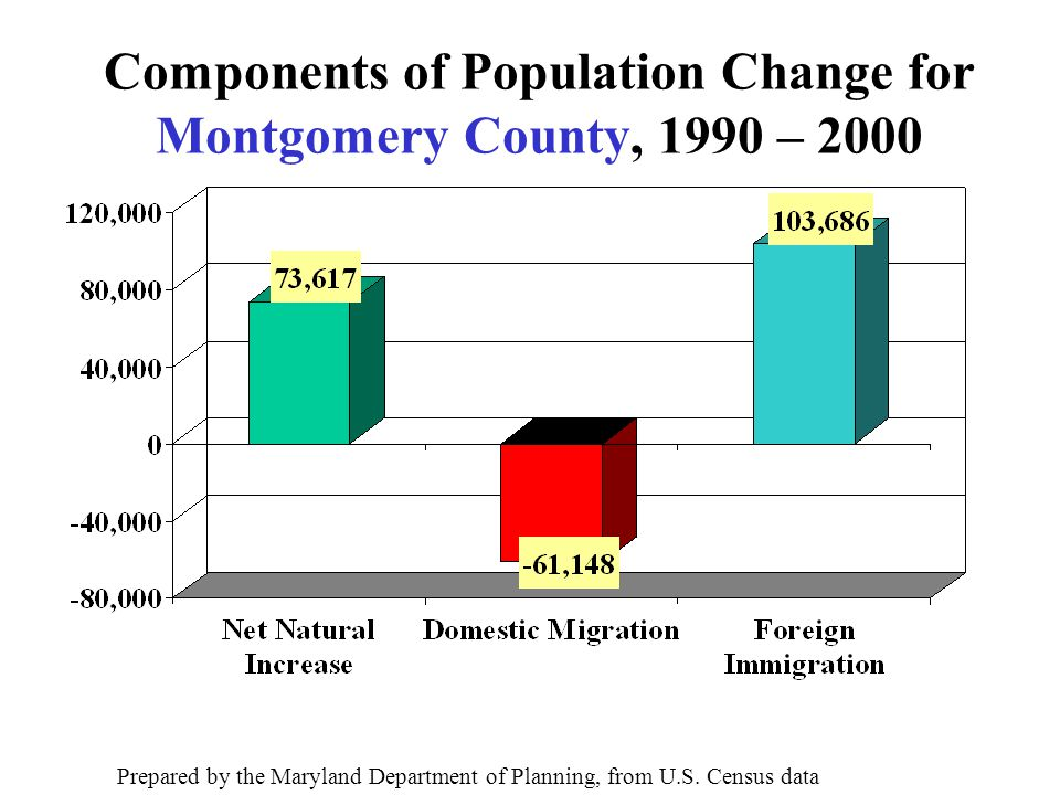 Components of Population Change for Montgomery County, 1990 – 2000 Prepared by the Maryland Department of Planning, from U.S.