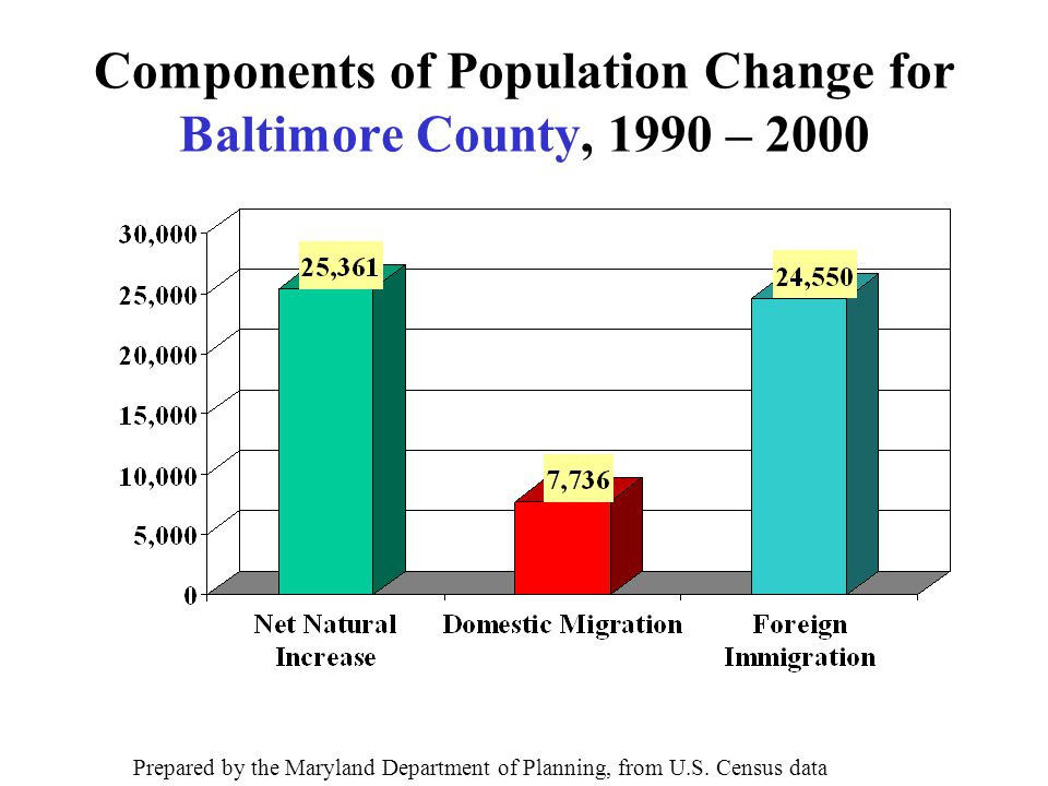Components of Population Change for Baltimore County, 1990 – 2000 Prepared by the Maryland Department of Planning, from U.S.