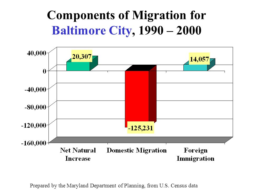 Components of Migration for Baltimore City, 1990 – 2000 Prepared by the Maryland Department of Planning, from U.S.