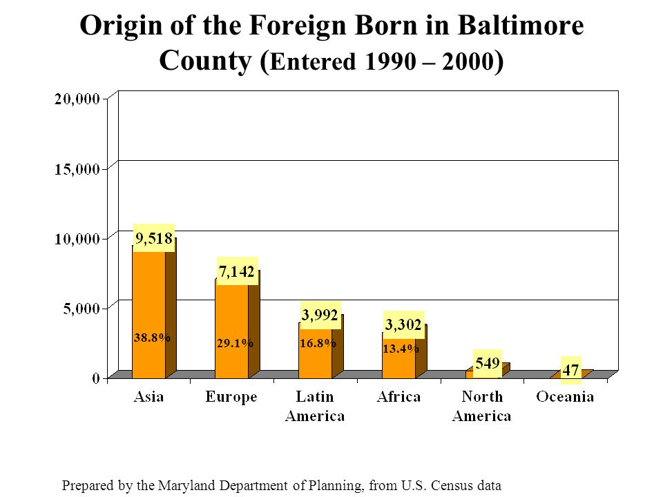 Origin of the Foreign Born in Baltimore County ( Entered 1990 – 2000 ) Prepared by the Maryland Department of Planning, from U.S.