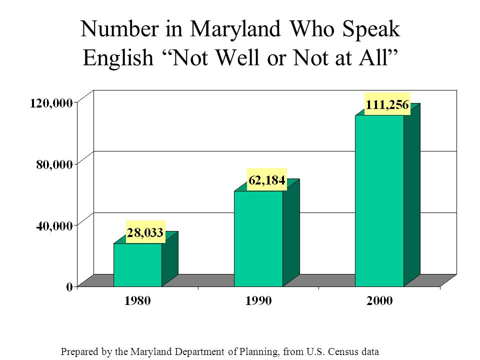 Number in Maryland Who Speak English Not Well or Not at All Prepared by the Maryland Department of Planning, from U.S.