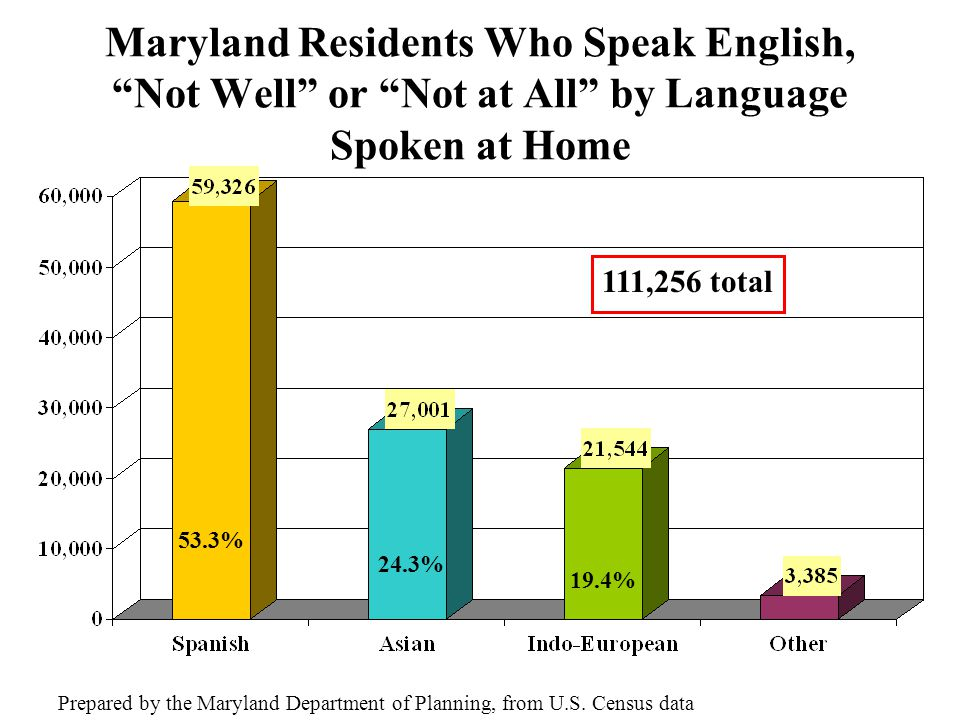 Maryland Residents Who Speak English, Not Well or Not at All by Language Spoken at Home Prepared by the Maryland Department of Planning, from U.S.