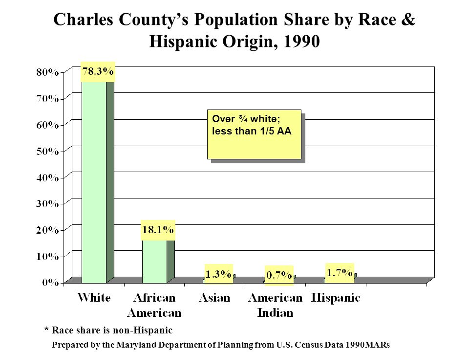 Charles County's Population Share by Race & Hispanic Origin, 1990 * Race share is non-Hispanic Prepared by the Maryland Department of Planning from U.S.