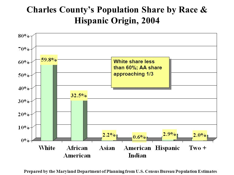 Charles County's Population Share by Race & Hispanic Origin, 2004 Prepared by the Maryland Department of Planning from U.S.