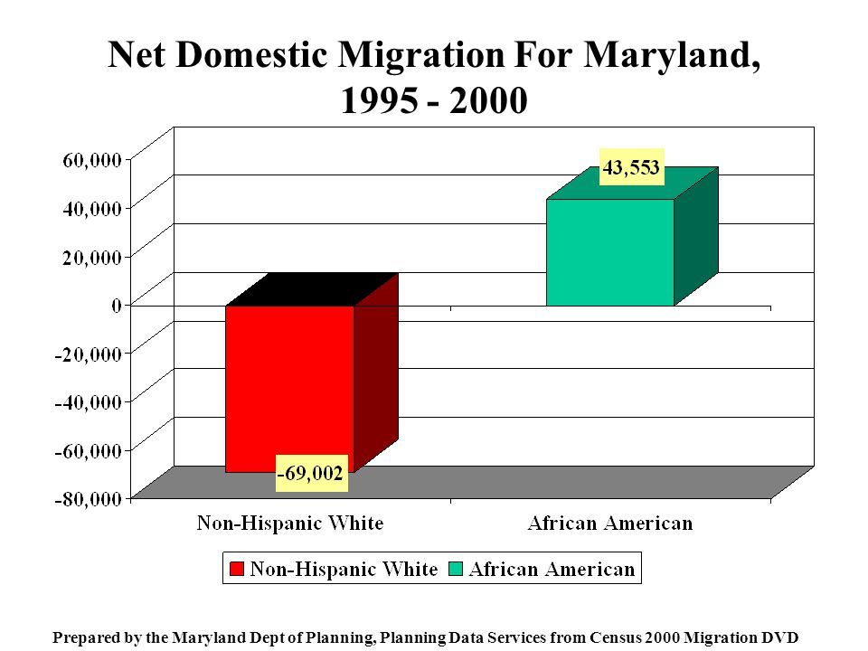 Net Domestic Migration For Maryland, Prepared by the Maryland Dept of Planning, Planning Data Services from Census 2000 Migration DVD