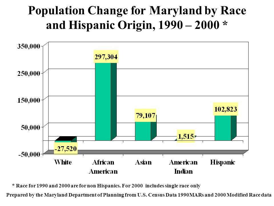 Population Change for Maryland by Race and Hispanic Origin, 1990 – 2000 * Prepared by the Maryland Department of Planning from U.S.