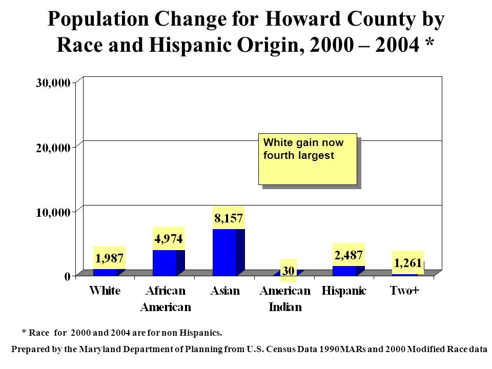 Population Change for Howard County by Race and Hispanic Origin, 2000 – 2004 * Prepared by the Maryland Department of Planning from U.S.