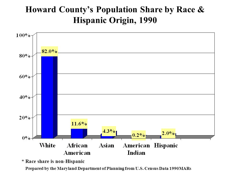 Howard County's Population Share by Race & Hispanic Origin, 1990 * Race share is non-Hispanic Prepared by the Maryland Department of Planning from U.S.