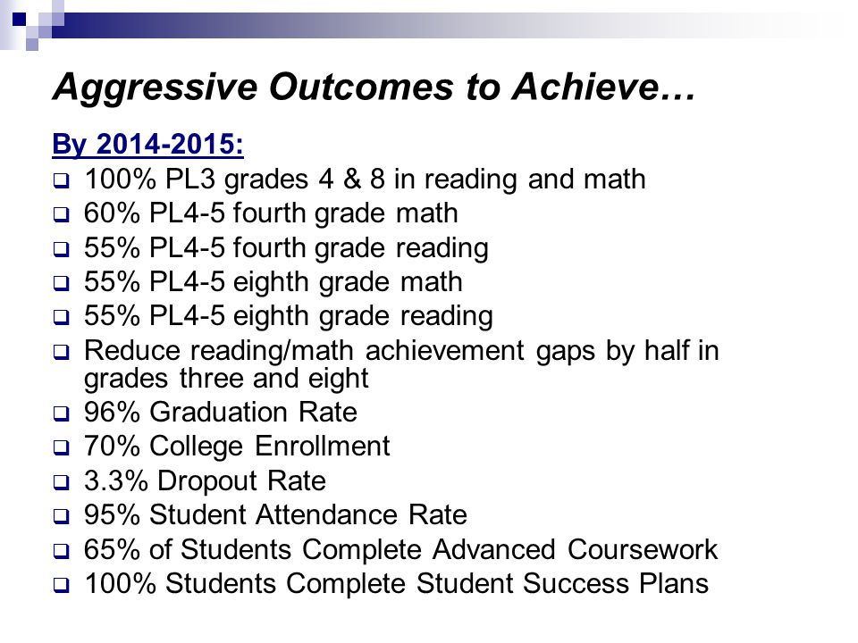Aggressive Outcomes to Achieve… By :  100% PL3 grades 4 & 8 in reading and math  60% PL4-5 fourth grade math  55% PL4-5 fourth grade reading  55% PL4-5 eighth grade math  55% PL4-5 eighth grade reading  Reduce reading/math achievement gaps by half in grades three and eight  96% Graduation Rate  70% College Enrollment  3.3% Dropout Rate  95% Student Attendance Rate  65% of Students Complete Advanced Coursework  100% Students Complete Student Success Plans