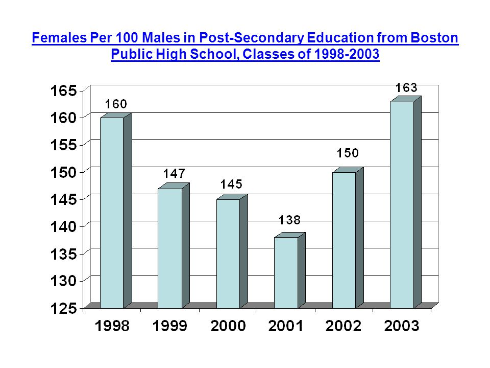 Females Per 100 Males in Post-Secondary Education from Boston Public High School, Classes of