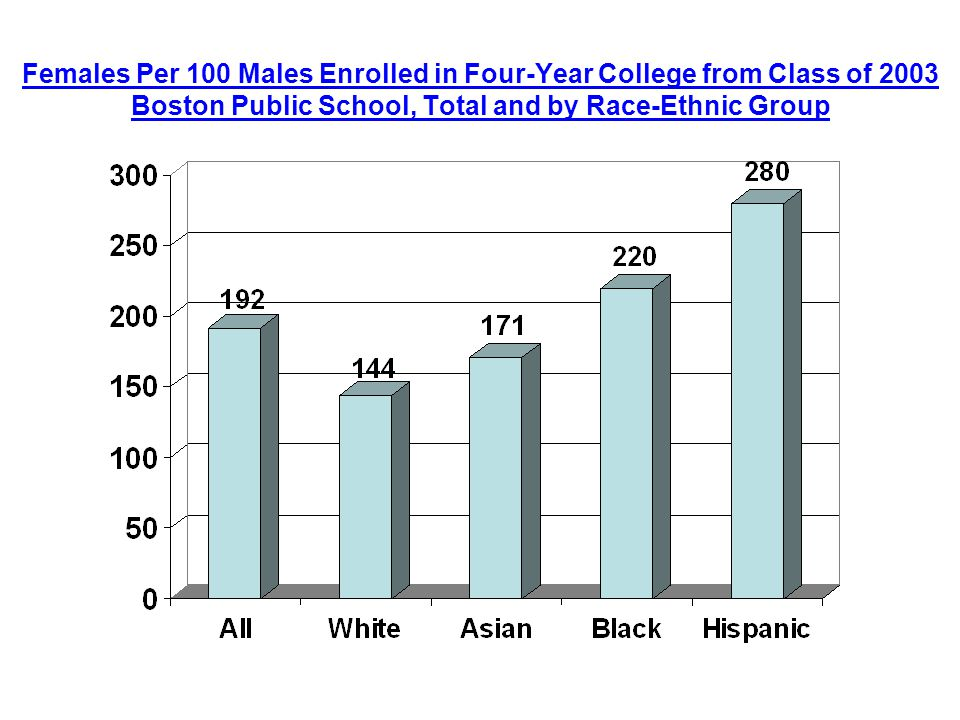 Females Per 100 Males Enrolled in Four-Year College from Class of 2003 Boston Public School, Total and by Race-Ethnic Group