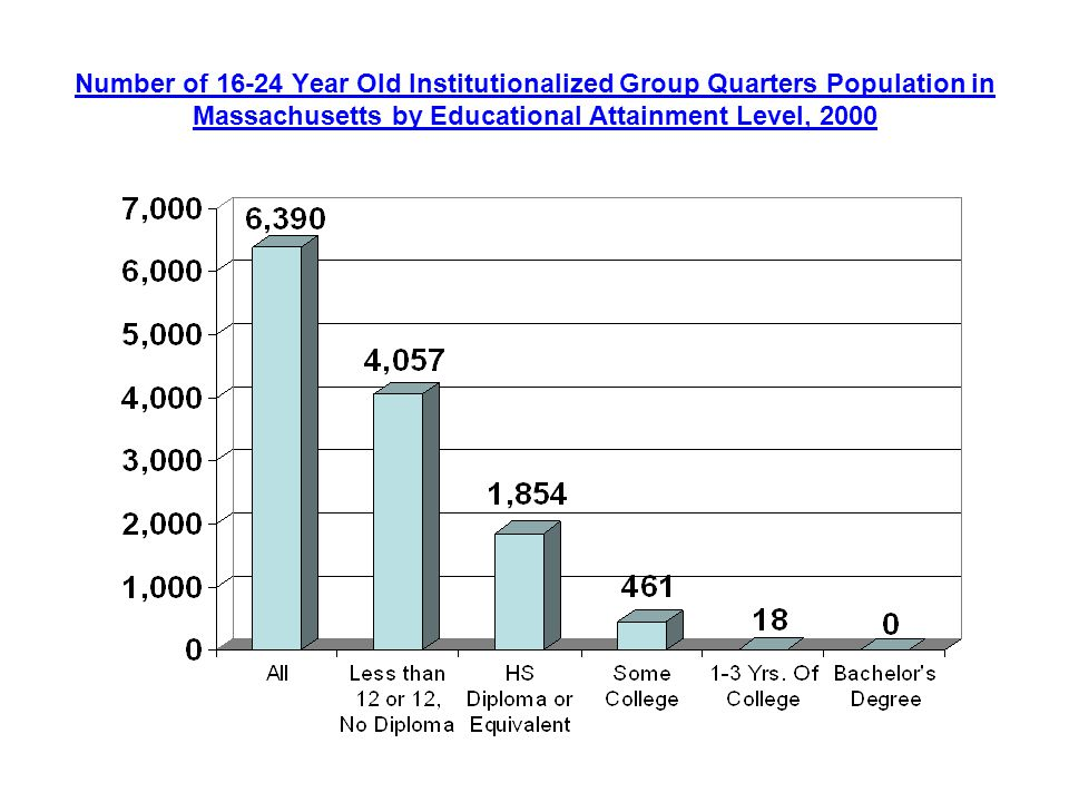 Number of Year Old Institutionalized Group Quarters Population in Massachusetts by Educational Attainment Level, 2000