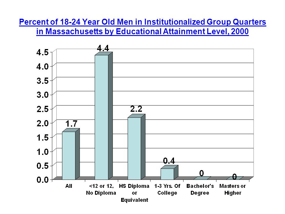 Percent of Year Old Men in Institutionalized Group Quarters in Massachusetts by Educational Attainment Level, 2000