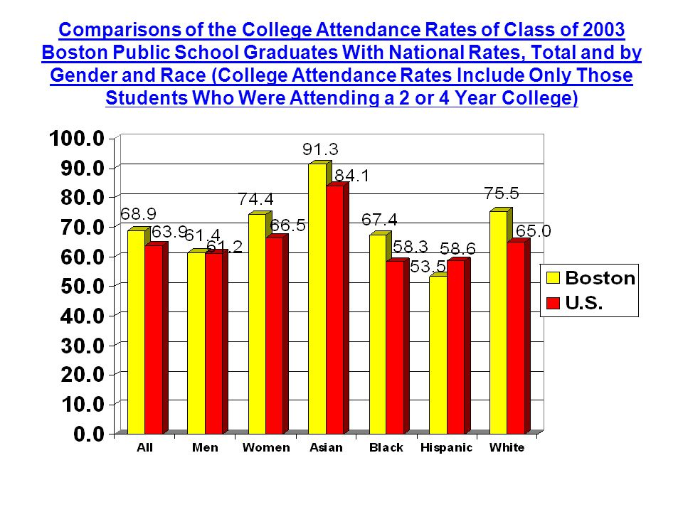 Comparisons of the College Attendance Rates of Class of 2003 Boston Public School Graduates With National Rates, Total and by Gender and Race (College Attendance Rates Include Only Those Students Who Were Attending a 2 or 4 Year College)