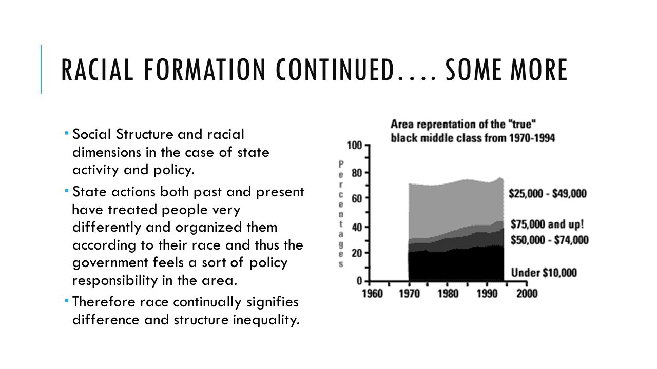 racial formation 2 essay Book report:racial formation in the united states (1960-1980)michael omi and howard winant's book, racial formation in the united states, identifies race and its importance to america.