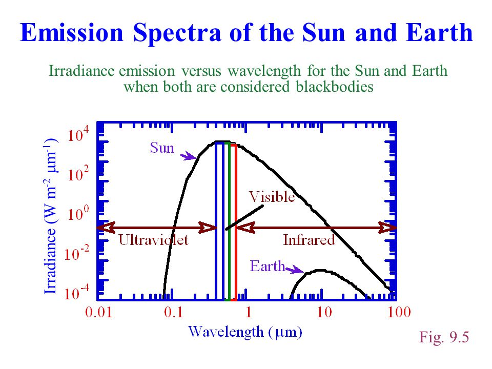 The Alarmist Radiative Greenhouse Effects Final End Climate Of