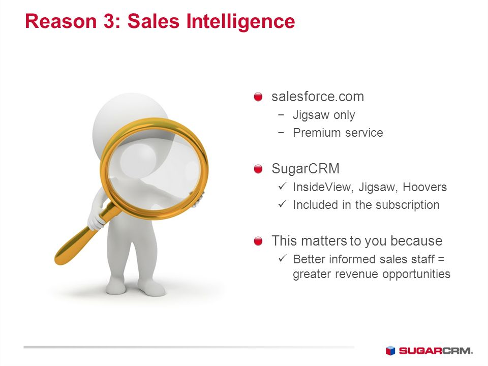 Reason 3: Sales Intelligence salesforce.com −Jigsaw only −Premium service SugarCRM InsideView, Jigsaw, Hoovers Included in the subscription This matters to you because Better informed sales staff = greater revenue opportunities