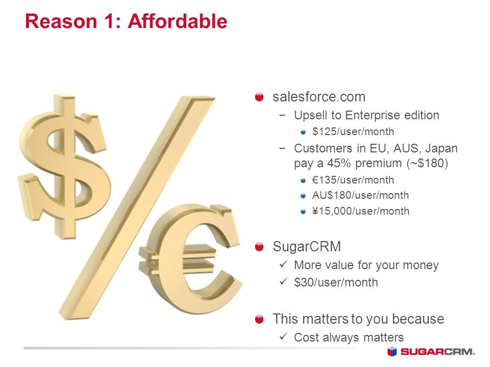 Reason 1: Affordable salesforce.com −Upsell to Enterprise edition $125/user/month −Customers in EU, AUS, Japan pay a 45% premium (~$180) €135/user/month AU$180/user/month ¥15,000/user/month SugarCRM More value for your money $30/user/month This matters to you because Cost always matters