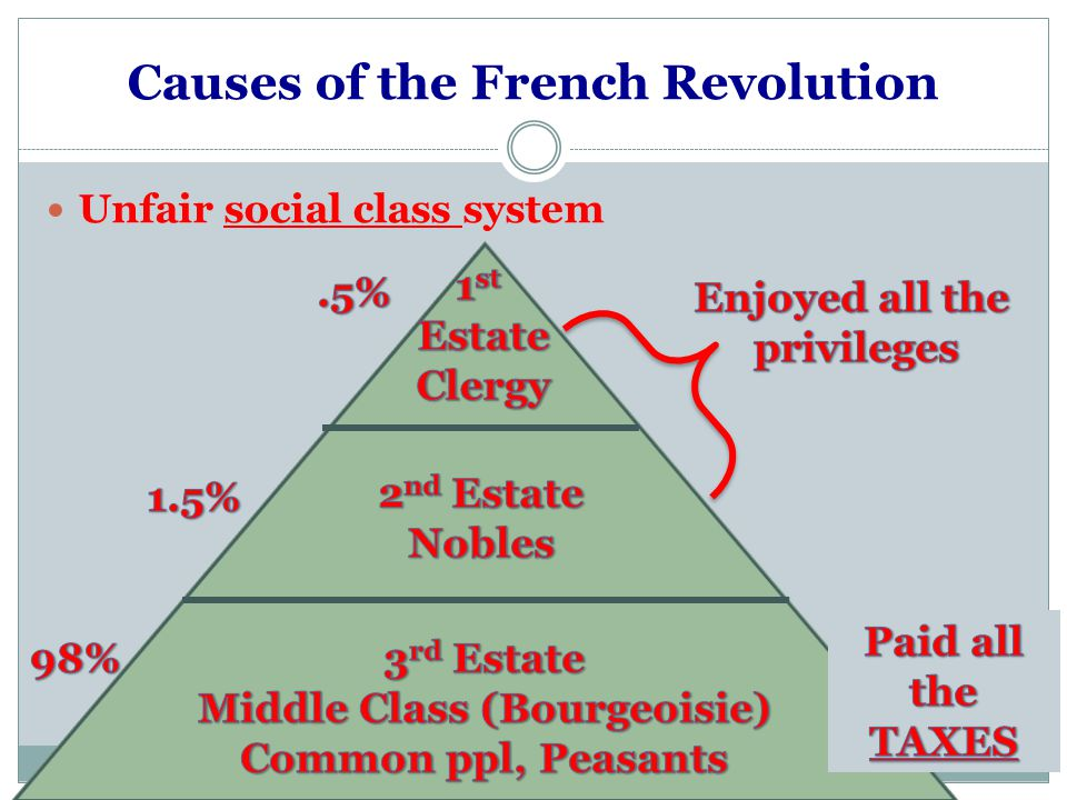 Causes of the French Revolution Unfair social class system