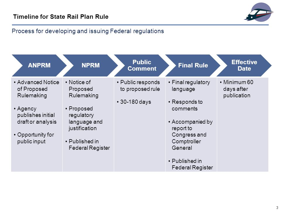 3 Timeline for State Rail Plan Rule Advanced Notice of Proposed Rulemaking Agency publishes initial draft or analysis Opportunity for public input Notice of Proposed Rulemaking Proposed regulatory language and justification Published in Federal Register Public responds to proposed rule days Final regulatory language Responds to comments Accompanied by report to Congress and Comptroller General Published in Federal Register Minimum 60 days after publication Process for developing and issuing Federal regulations ANPRMNPRM Public Comment Final Rule Effective Date