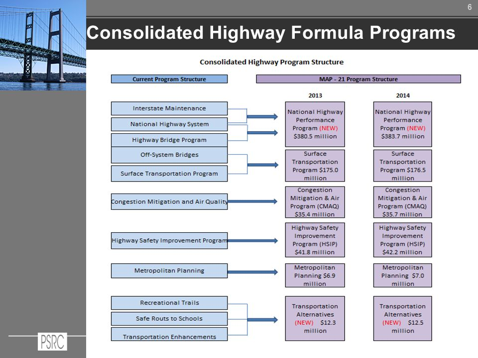 66 Consolidated Highway Formula Programs