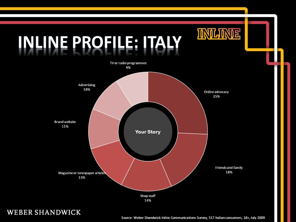 Source: Weber Shandwick Inline Communications Survey, 517 Italian consumers, 18+, July 2009