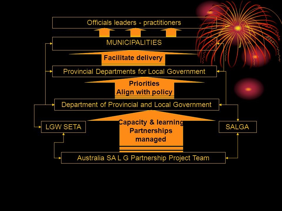 Australia SA L G Partnership Project Team MUNICIPALITIES Officials leaders - practitioners Provincial Departments for Local Government Department of Provincial and Local Government LGW SETASALGA Capacity & learning Partnerships managed Priorities Align with policy Facilitate delivery