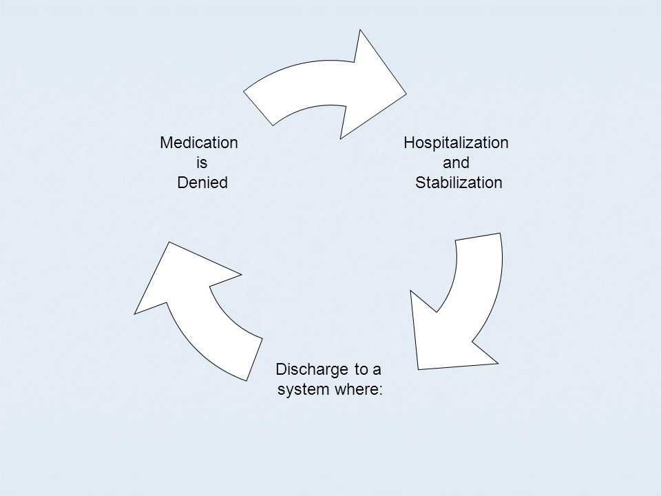 Hospitalization and Stabilization Discharge to a system where: Medication is Denied