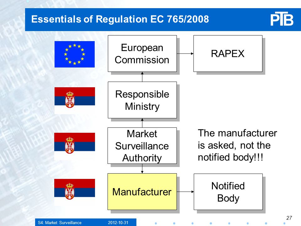 S4: Market Surveillance Essentials of Regulation EC 765/2008 Manufacturer Market Surveillance Authority Responsible Ministry European Commission RAPEX Notified Body The manufacturer is asked, not the notified body!!!