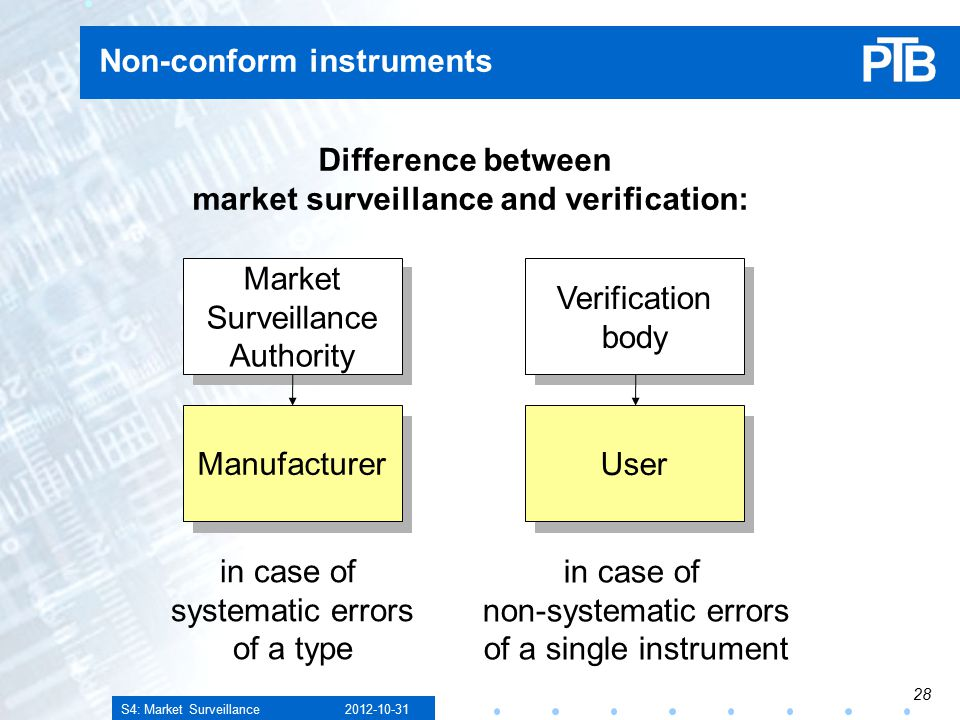 S4: Market Surveillance Non-conform instruments Difference between market surveillance and verification: Manufacturer Market Surveillance Authority User Verification body in case of systematic errors of a type in case of non-systematic errors of a single instrument