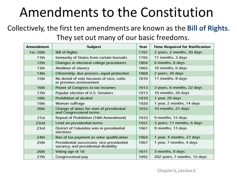 Printables Amending The Constitution Worksheet printables constitutional amendments worksheet safarmediapps todays agenda finish 3 2 wkst and go over it begin movie