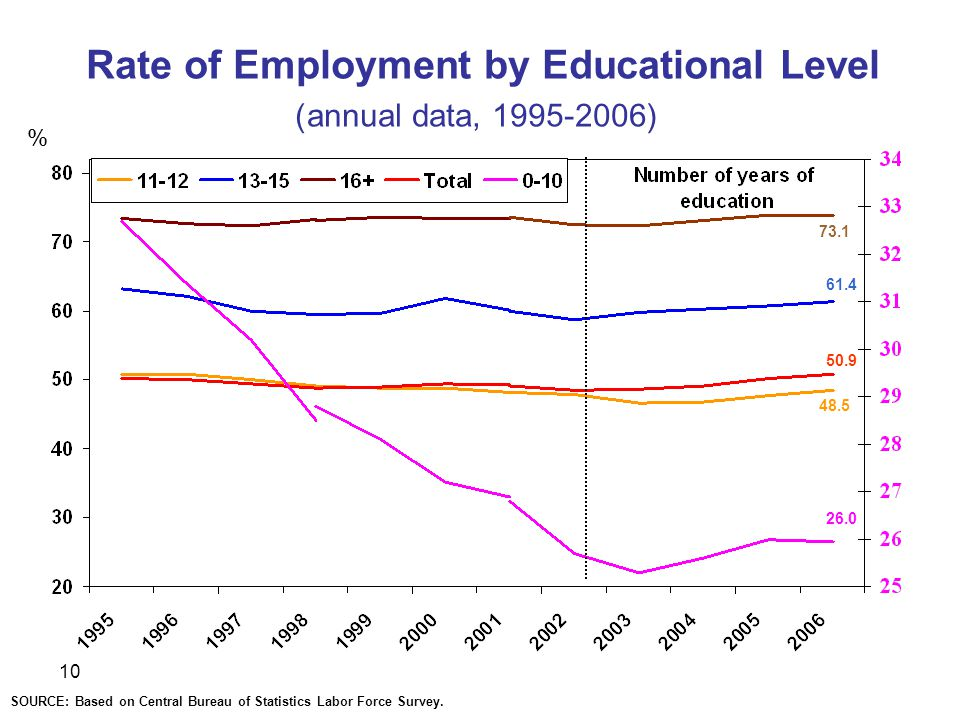 10 Rate of Employment by Educational Level (annual data, ) % SOURCE: Based on Central Bureau of Statistics Labor Force Survey.