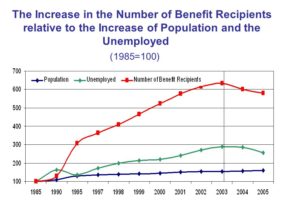 12 The Increase in the Number of Benefit Recipients relative to the Increase of Population and the Unemployed (100=1985)