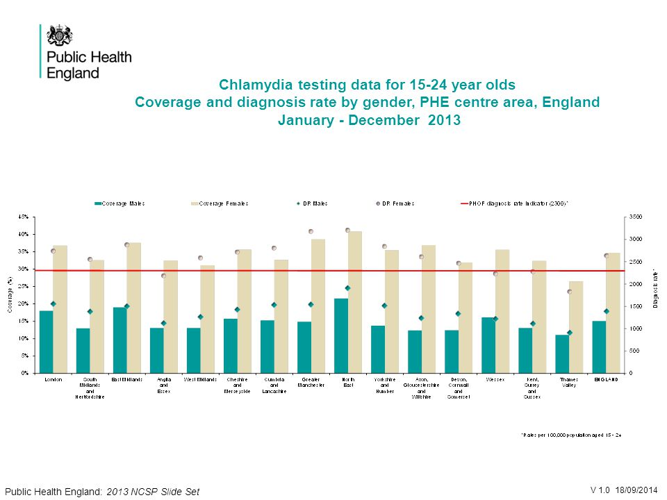 Chlamydia testing data for year olds Coverage and diagnosis rate by gender, PHE centre area, England January - December 2013 V /09/2014 Public Health England: 2013 NCSP Slide Set
