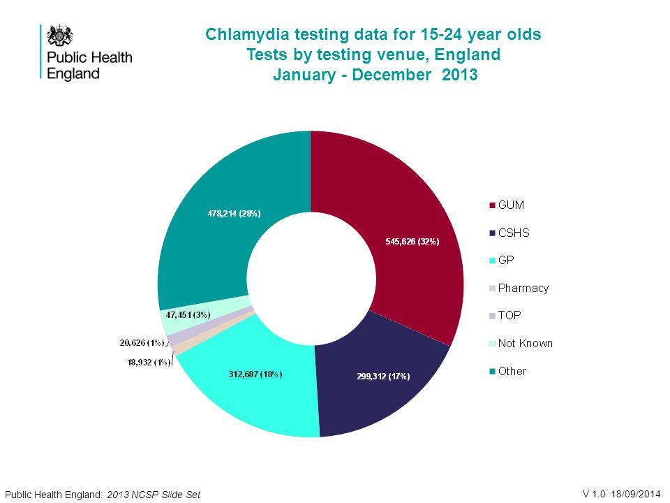 Chlamydia testing data for year olds Tests by testing venue, England January - December 2013 V /09/2014 Public Health England: 2013 NCSP Slide Set