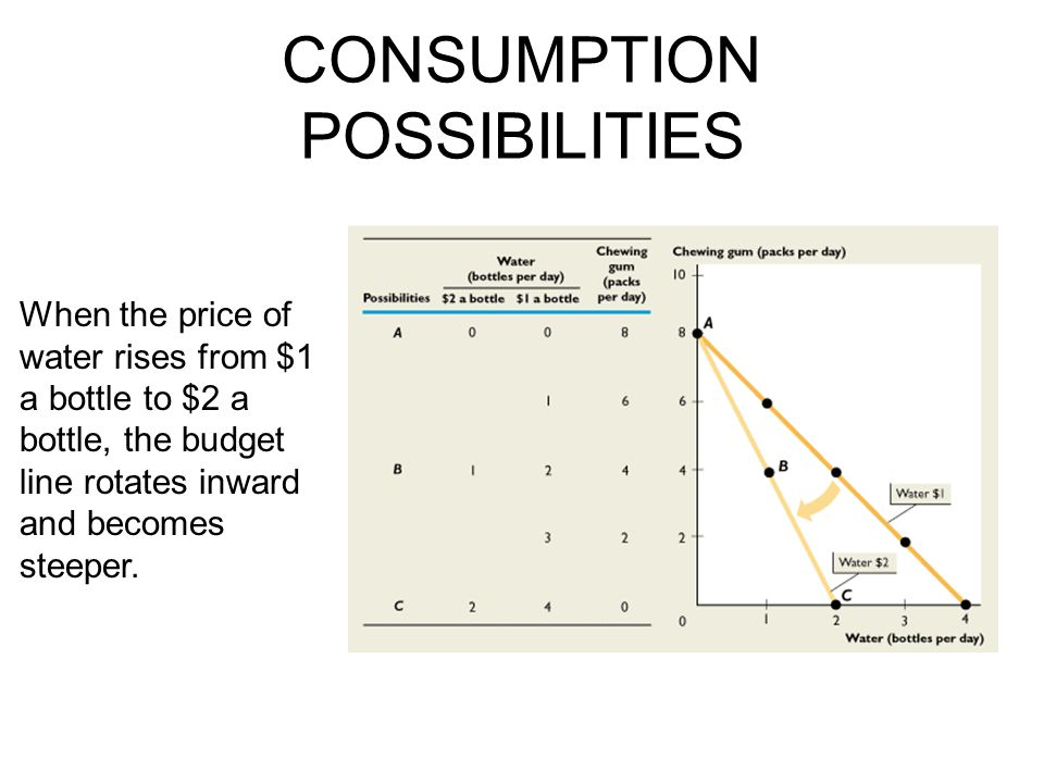 CONSUMPTION POSSIBILITIES When the price of water rises from $1 a bottle to $2 a bottle, the budget line rotates inward and becomes steeper.