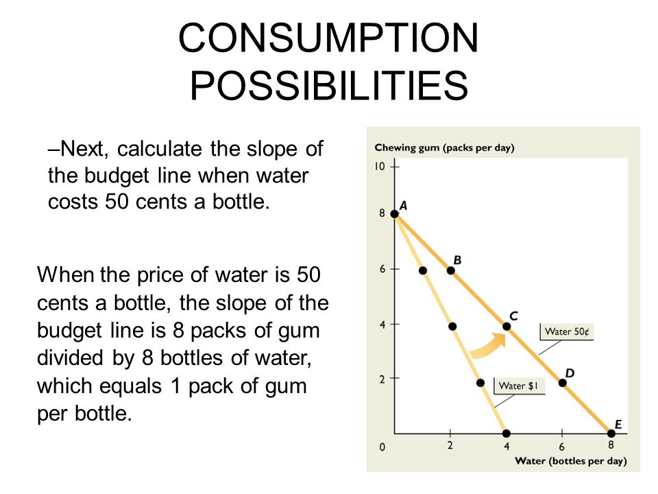 CONSUMPTION POSSIBILITIES When the price of water is 50 cents a bottle, the slope of the budget line is 8 packs of gum divided by 8 bottles of water, which equals 1 pack of gum per bottle.