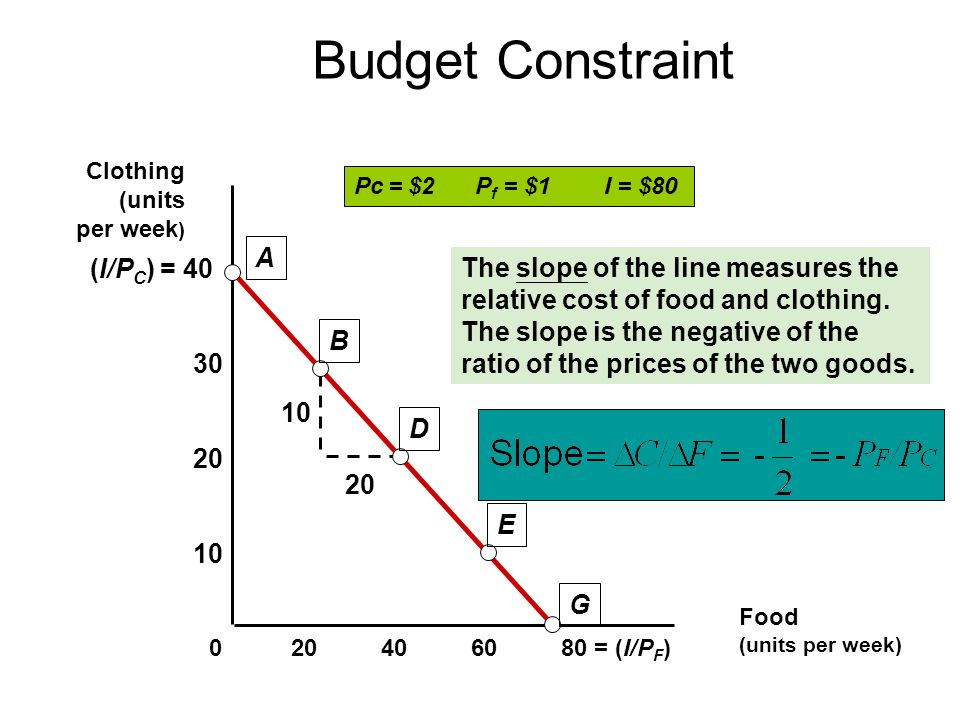 10 20 (I/P C ) = 40 Budget Constraint Food (units per week) = (I/P F ) A B D E G Clothing (units per week ) Pc = $2 P f = $1 I = $80 The slope of the line measures the relative cost of food and clothing.