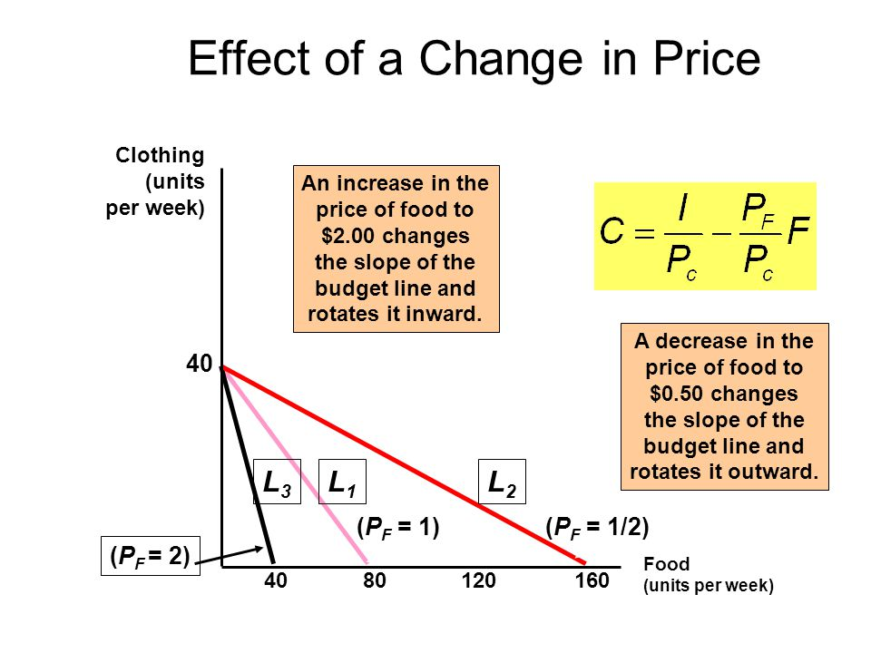Food (units per week) Clothing (units per week) (P F = 1) L1L1 An increase in the price of food to $2.00 changes the slope of the budget line and rotates it inward.