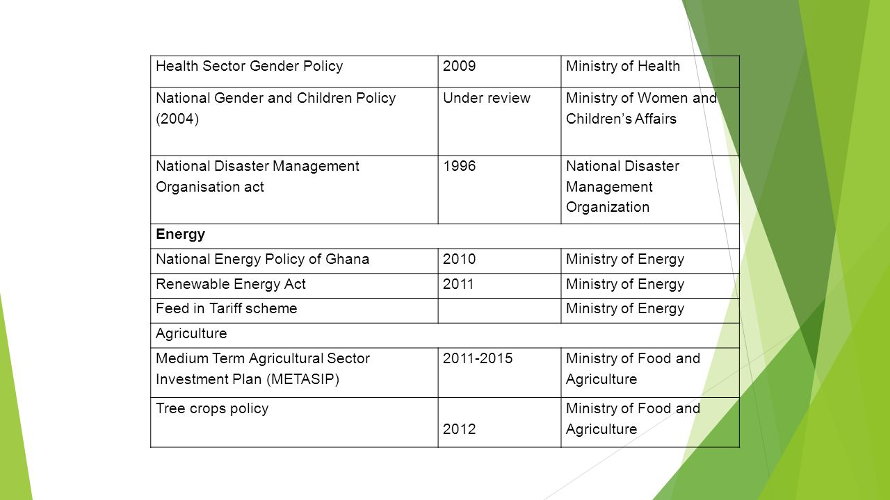 Health Sector Gender Policy2009Ministry of Health National Gender and Children Policy (2004) Under review Ministry of Women and Children's Affairs National Disaster Management Organisation act 1996 National Disaster Management Organization Energy National Energy Policy of Ghana2010Ministry of Energy Renewable Energy Act2011Ministry of Energy Feed in Tariff schemeMinistry of Energy Agriculture Medium Term Agricultural Sector Investment Plan (METASIP) Ministry of Food and Agriculture Tree crops policy 2012 Ministry of Food and Agriculture